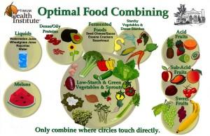 food-combining-chart