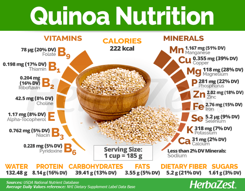 quinoa-nutrition-facts-730330-section