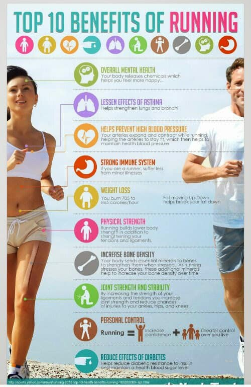 Running info graphic